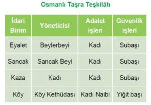 Osmanlı Taşra Teşkilatı