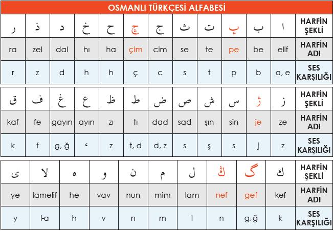Osmanlı Türkçesi Alfabesi