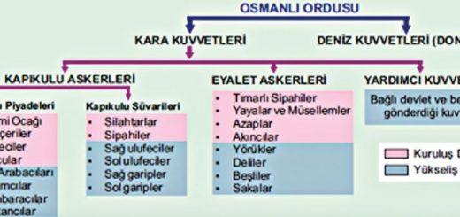 Osmanlı Askeri Teşkilatı