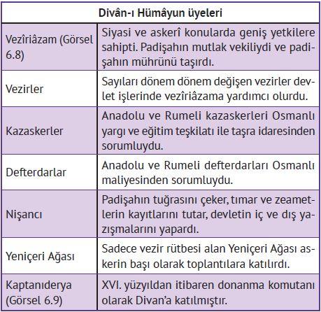 Divan-ı Hümayun Görevlileri - Osmanlı Devleti
