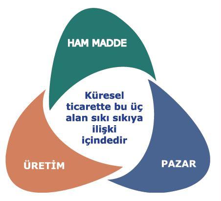 Ham madde, üretim ve pazar ilişkisi
