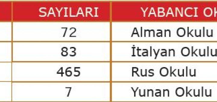 XIX. yüzyılda Osmanlı Devleti'nde açılan yabancı okul sayısı